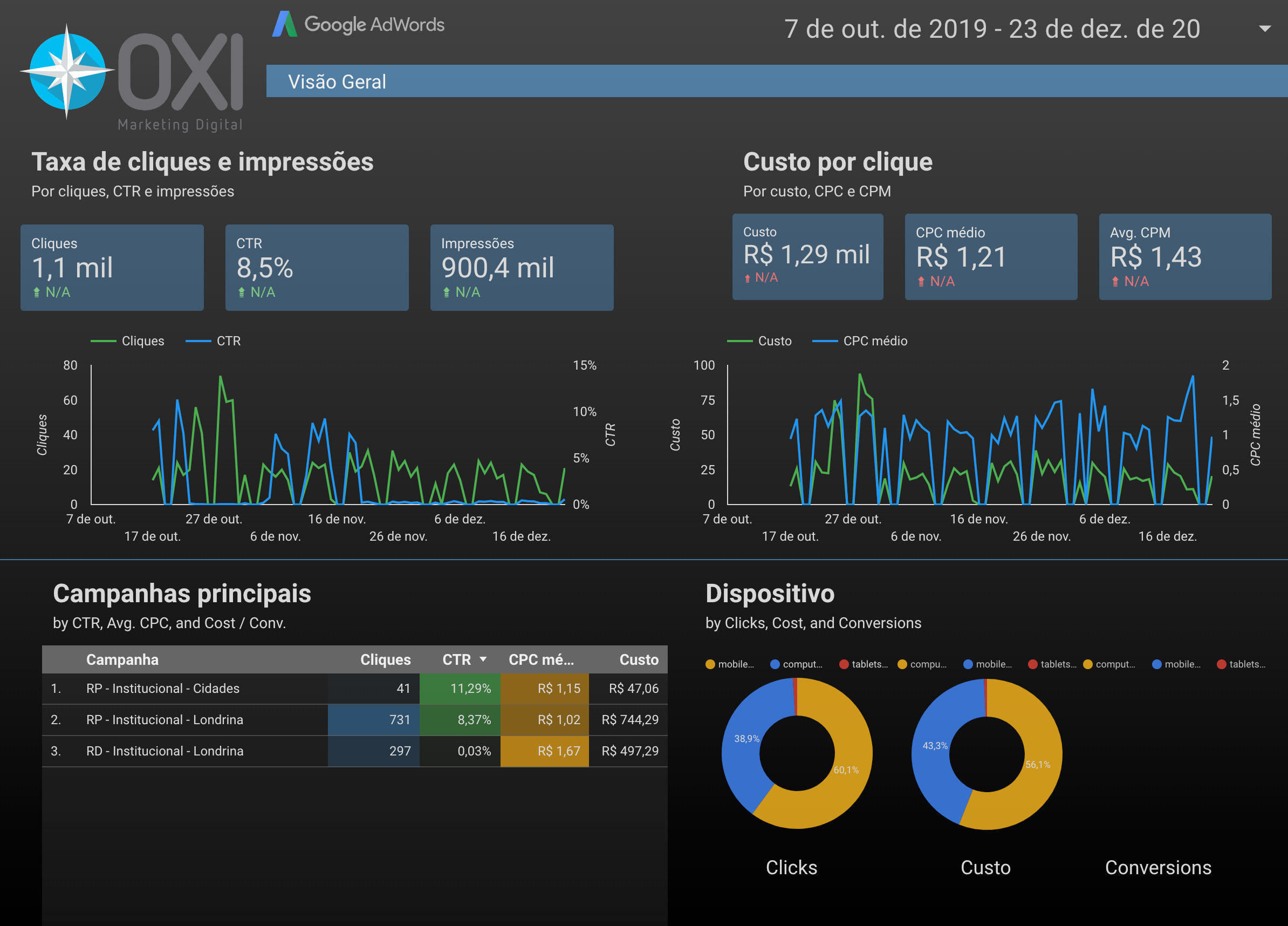 Campanhas de Google e anuncios da Oxi Marketing Digital em Londrina
